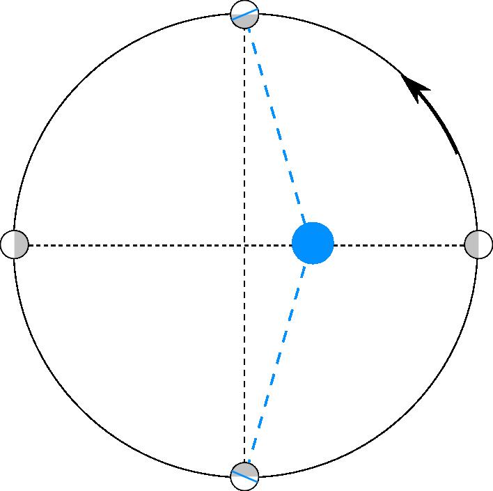 Libration longitude4