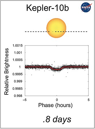 Kepler-10b - The light curve for Kepler-10b, demonstrating the dimming effect as it transits its star