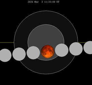 March 2026 lunar eclipse