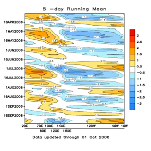 El Niño–Southern Oscillation - A Hovmöller diagram of the 5-day running mean of outgoing longwave radiation showing the MJO. Time increases from top to bottom in the figure, so contours that are oriented from upper-left to lower-right represent movement from west to east.