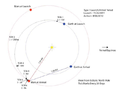 MSL Interplanetary Trajectory 25 nov 2011.png