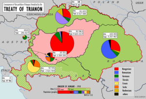 Hungarian occupation of Yugoslav territories - Map showing the difference between the borders of Hungary before and after the Treaty of Trianon. The old Kingdom of Hungary is in green, autonomous Croatia-Slavonia in grey. The population charts are based on the 1910 Hungarian census.