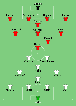 Milan vs Liverpool 2005-05-25.svg