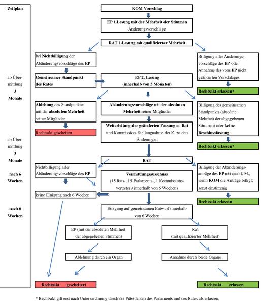 Dateimitentscheidungsverfahren Art251 Eg Vertragpng Wikipedia
