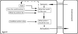 Intelligent agent - Model-based reflex agent