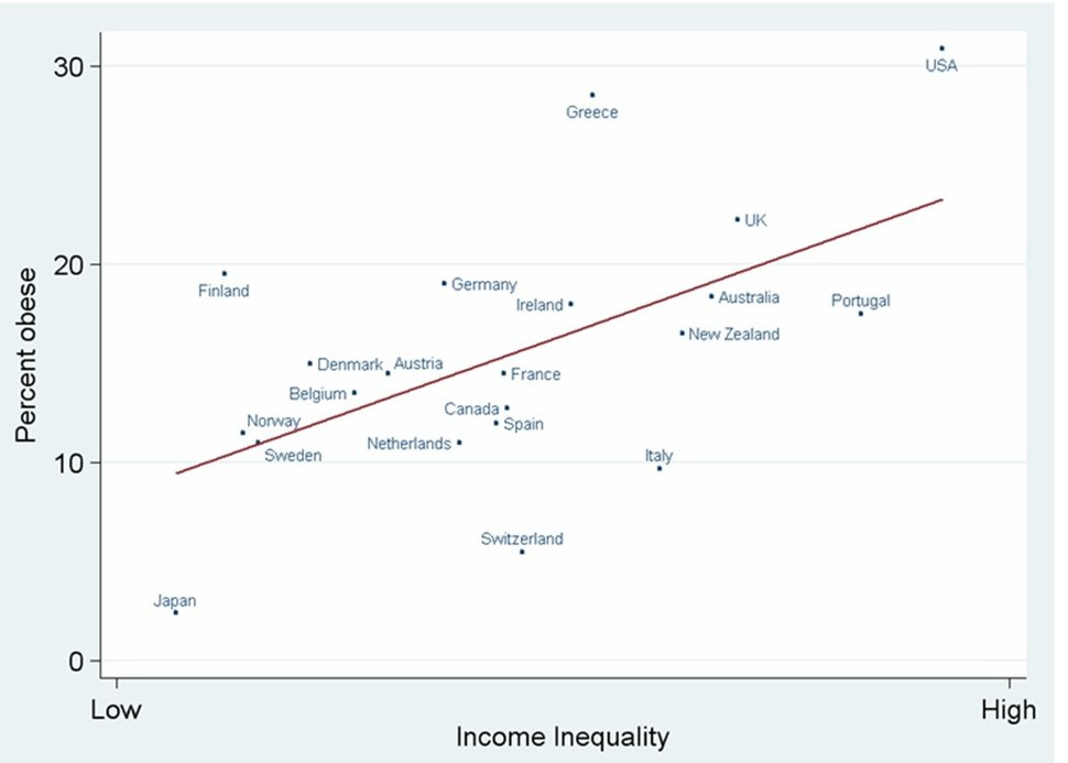 More adults are obese in more unequal rich countries (cropped)