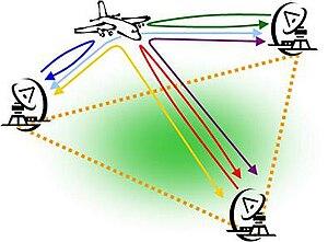 Multistatic radar - A multistatic radar system