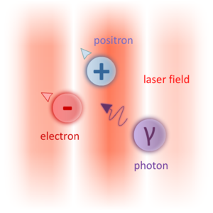 Breit–Wheeler process - The nonlinear Breit-Wheeler process or multiphoton Breit-Wheeler is the creation of a pair of electron-positron from the decay of a high-energy photon (Gamma photon) interacting with a strong electromagnetic field such as a laser.