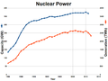Nuclear power capacity and generation.png