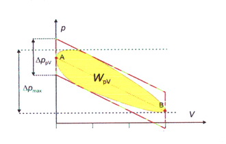 Thermodynamic cycle - Image: PV real 1