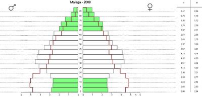 Pirámide de población de la provincia de Málaga en el año 2008, comparada con 1981 (en rojo).[4]
