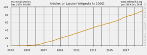 Number of articles on the Latvian Wikipedia
