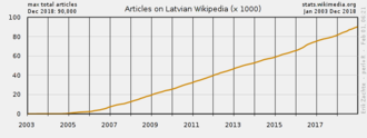 Latvian Wikipedia - Number of articles on the Latvian Wikipedia