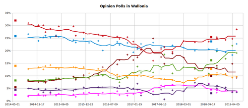 Opinion Polls in Wallonia since 25 May 2014