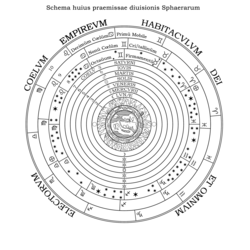 Ptolemaic System - Digital Reproduction.png
