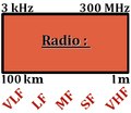 Radio Spectre fréquence.png
