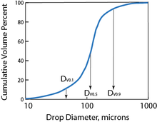 cumulative drop size distribution graph alt text