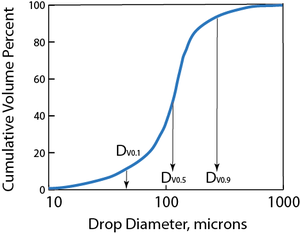 Spray characteristics - cumulative drop size distribution graph