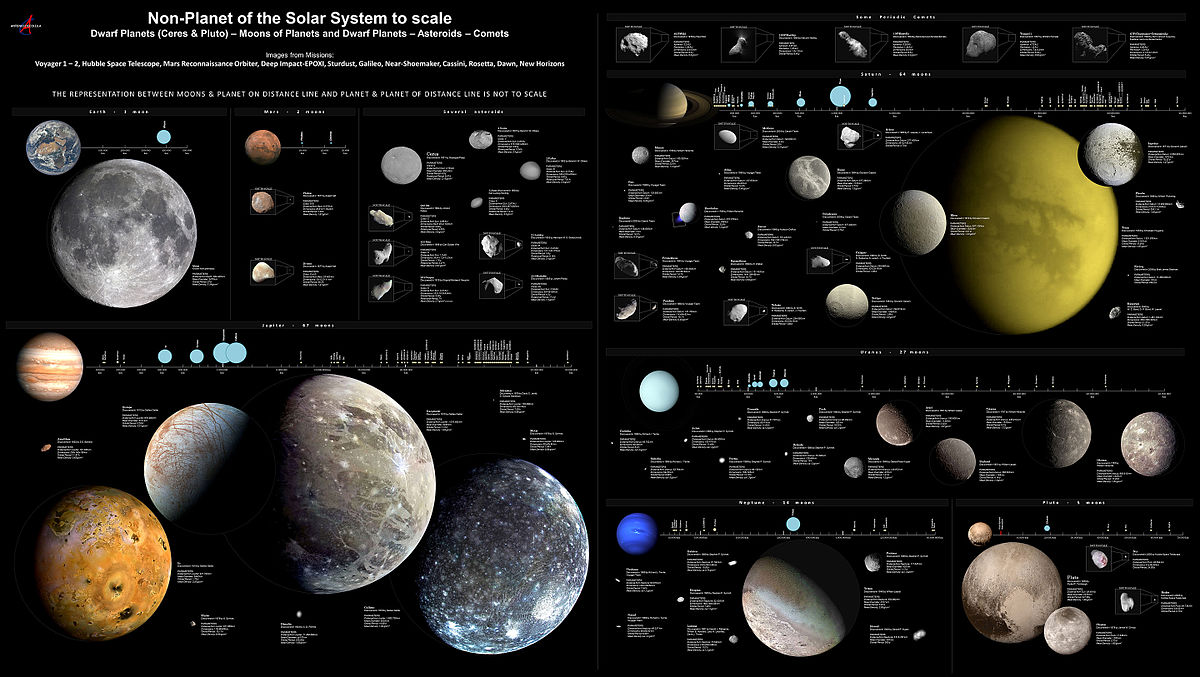 list of planets and moons in the solar system - photo #1