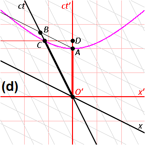 Spacetime Diagrams of Mutual Time Dilation D