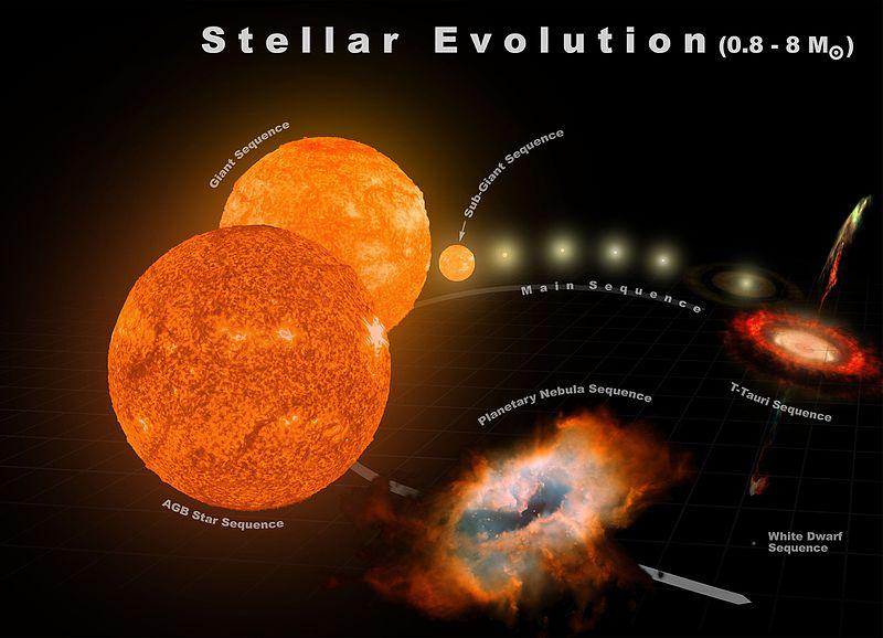 Stellar Evolution (0.8-8 M%E2%98%89).jpg