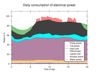 Electricity market - Typical daily consumption of electrical power in Germany