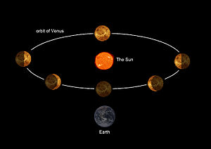 draait de aarde om zon met klok meet