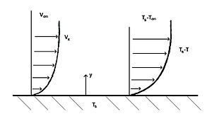 Nusselt number - Thermal Boundary Layer
