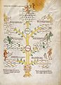 Tree of Seven Vices Wellcome L0029366.jpg
