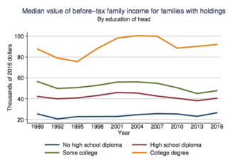 Gross fixed capital formation - Mean income of U.S. families by education of head, 1989–2010. Government investment in college tuition subsidies usually can increase tax revenue.