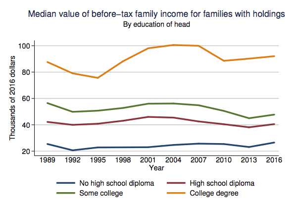 US household income by education