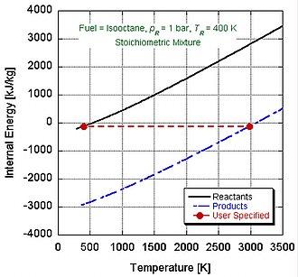 Adiabatic flame temperature - Internal energy versus temperature diagram illustrating closed system calculation