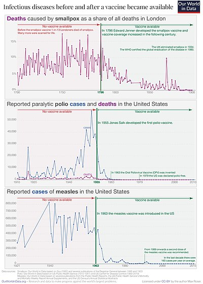 Vaccination-introduction-and-cases-or-deaths-scaled.jpg