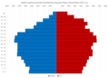 Varaždin County Population Pyramid Census 2011 HRV.png
