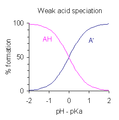 Weak acid speciation3.png