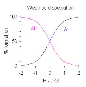 Ion speciation - Image: Weak acid speciation 3
