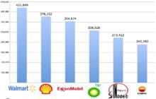 Größte unternehmen der welt 2012 nach umsatz cnpc auf rang 6