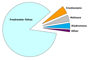World inland fisheries capture 2007 based on F...