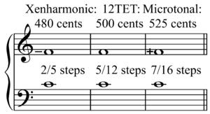 Xenharmonic music - Image: Xenharmonic versus microtonal P4