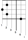 The Same Notated Using The Yogyakarta Method Or Chequered