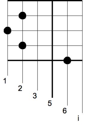 Gamelan notation - Image: Yogyakarta gamelan notation slendro