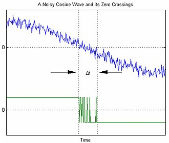 Additive white Gaussian noise - Zero-Crossings of a Noisy Cosine