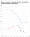 Динамика численности населения Ишимбайского района.png