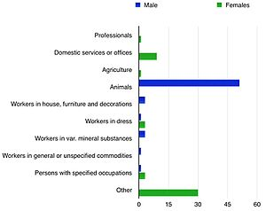 Cookley, Suffolk - Male and Female Occupations in 1881