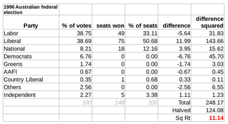 Australian federal election, 1996 - The Gallagher Index result: 11.14