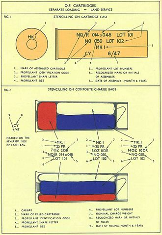 "Ordnance QF 25-pounder - ""Normal"" cartridge arrangements"