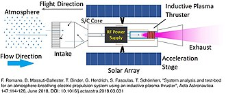 Air-breathing electric propulsion - Atmosphere-Breathing Electric Propulsion Concept