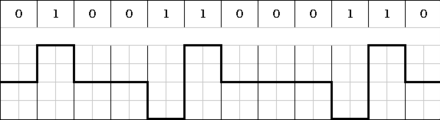 An AMI coded digital signal used in baseband transmission (line coding) AMI-code.png