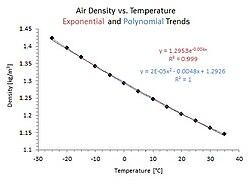 definition of density
