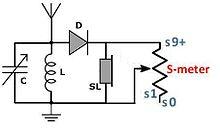 S m tre wikip dia for Fabriquer antenne fm interieur